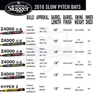 2016 Louisville Slugger Slowpitch Softball Bats Infographic